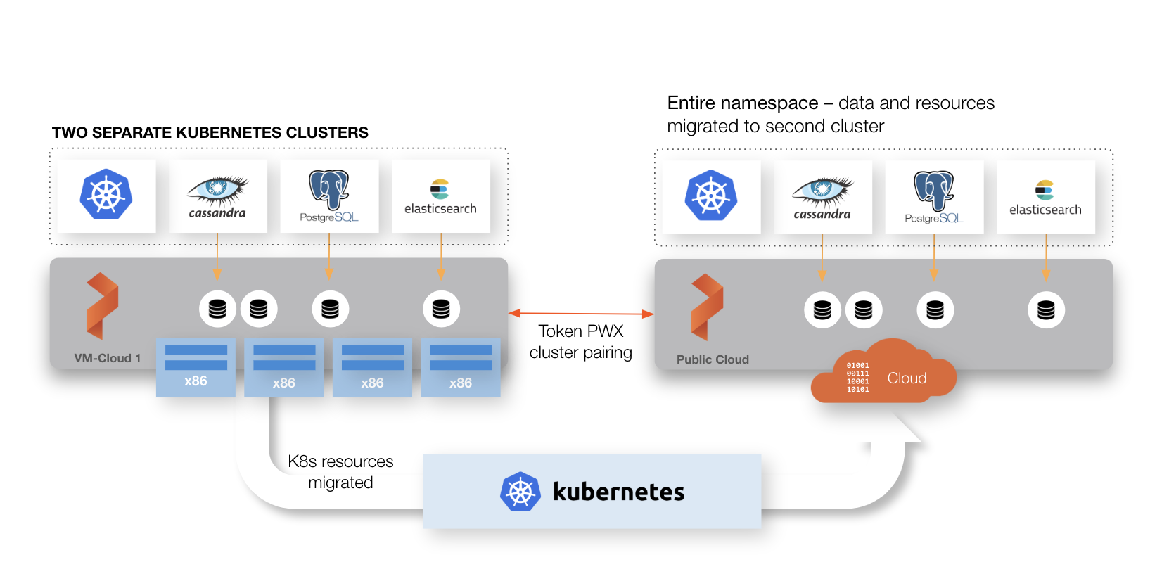 Asynchronous DR of a wide-area network (WAN) using multiple Kubernetes clusters with multiple Portworx clusters
