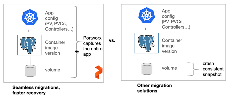 Backing up data AND application configuration for Kubernetes applications