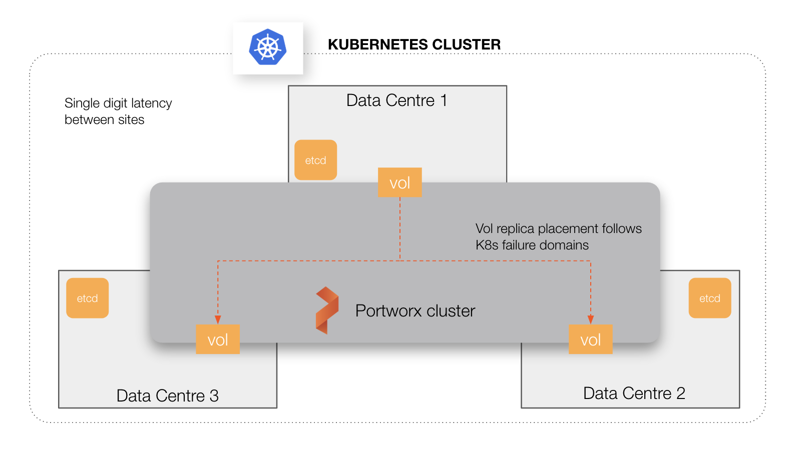 Multi-site data center stretch cluster for HA